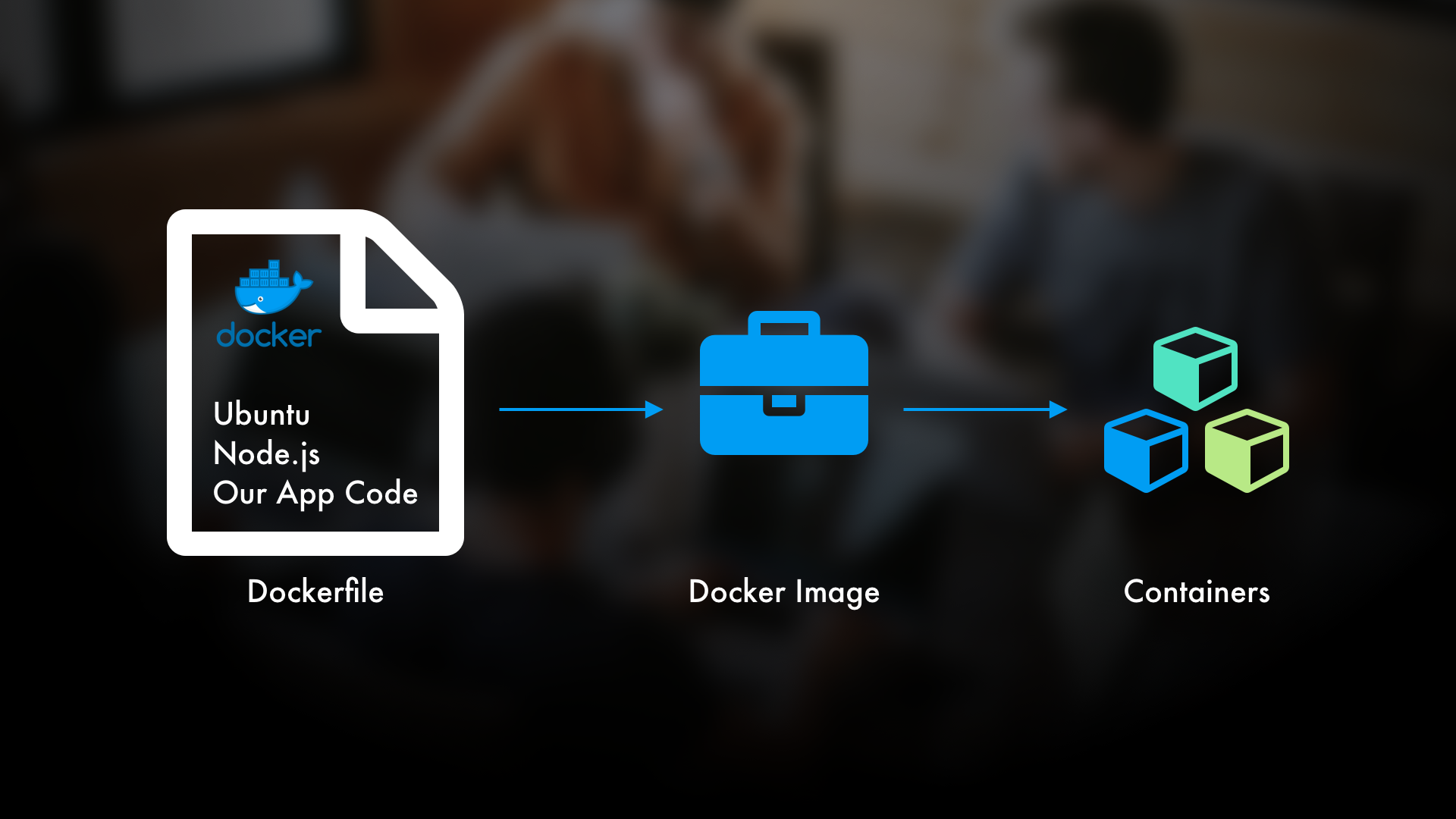 dockerfile to docker image to container